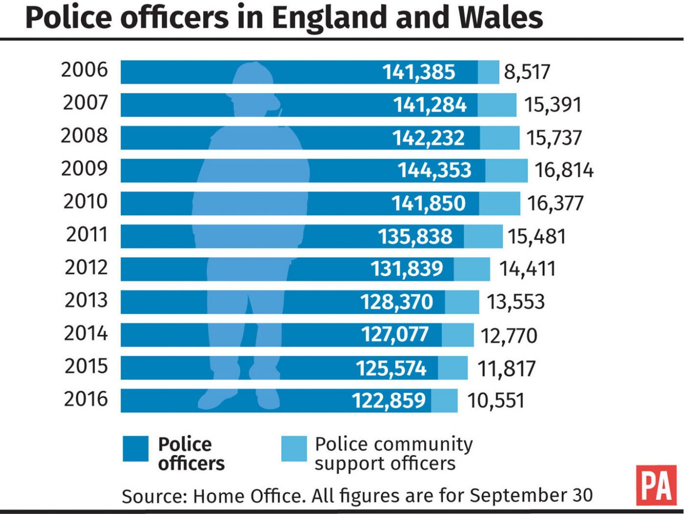 Police officers in England and Wales