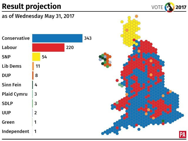 The latest projected result of the general election (