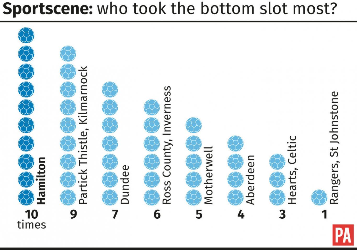 Sportscene: who took the bottom slot most? graphic