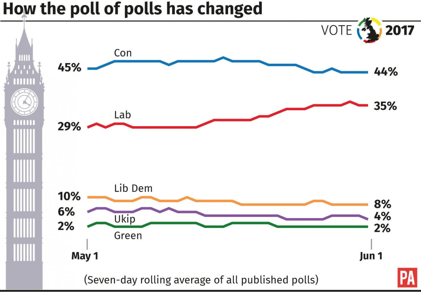 May's lead over Labour shrinks to five points