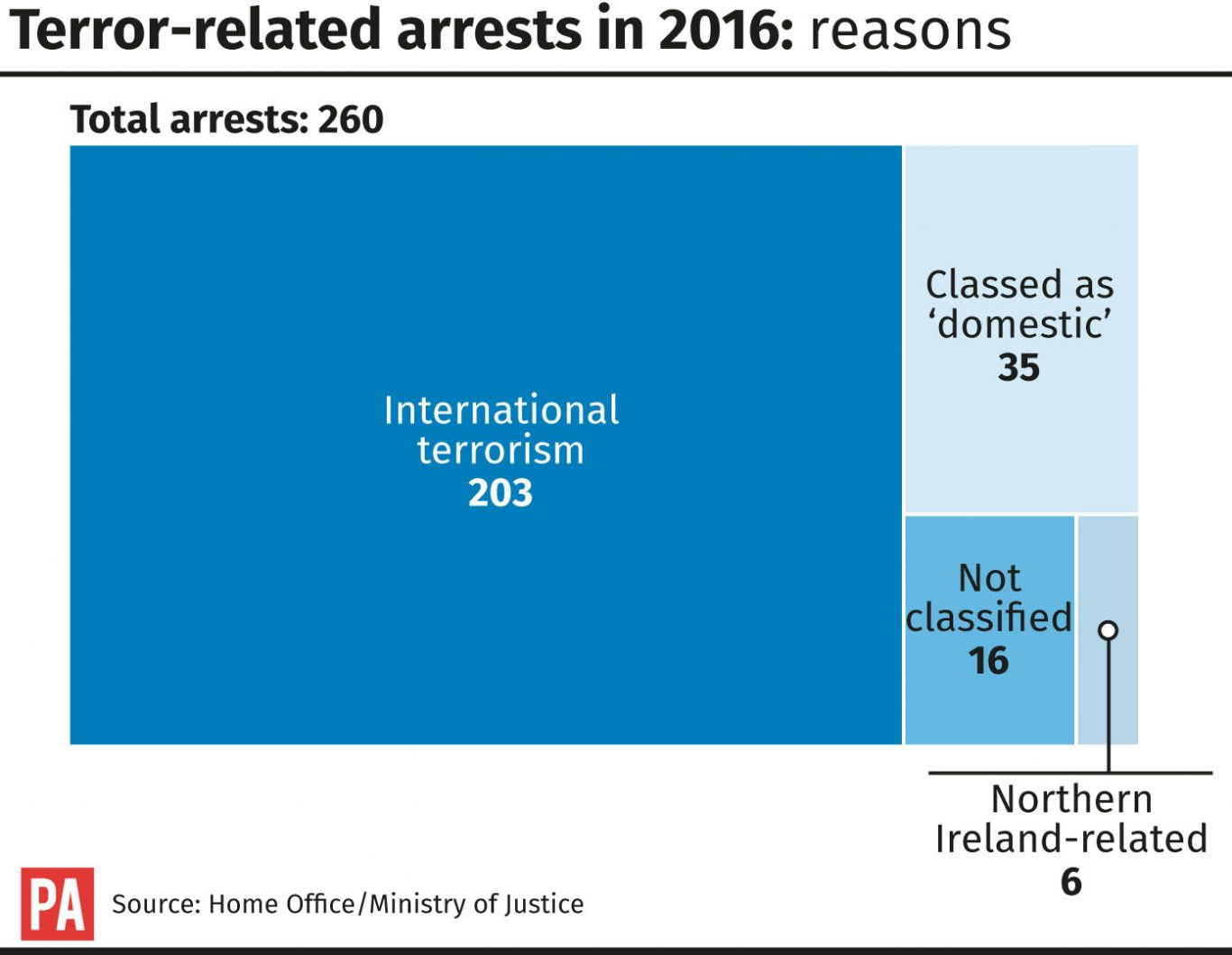 Terror-related arrests in 2016 - reasons graphic