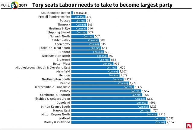 The seats Labour would need to take from the Conservatives to become the largest party in a hung parliament