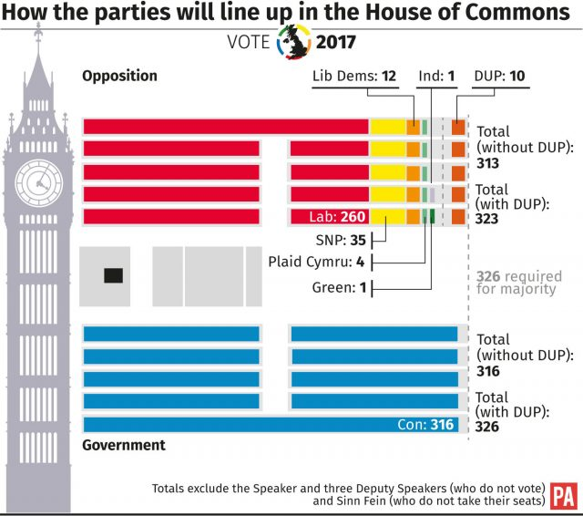 How the parties line up in the House of Commons