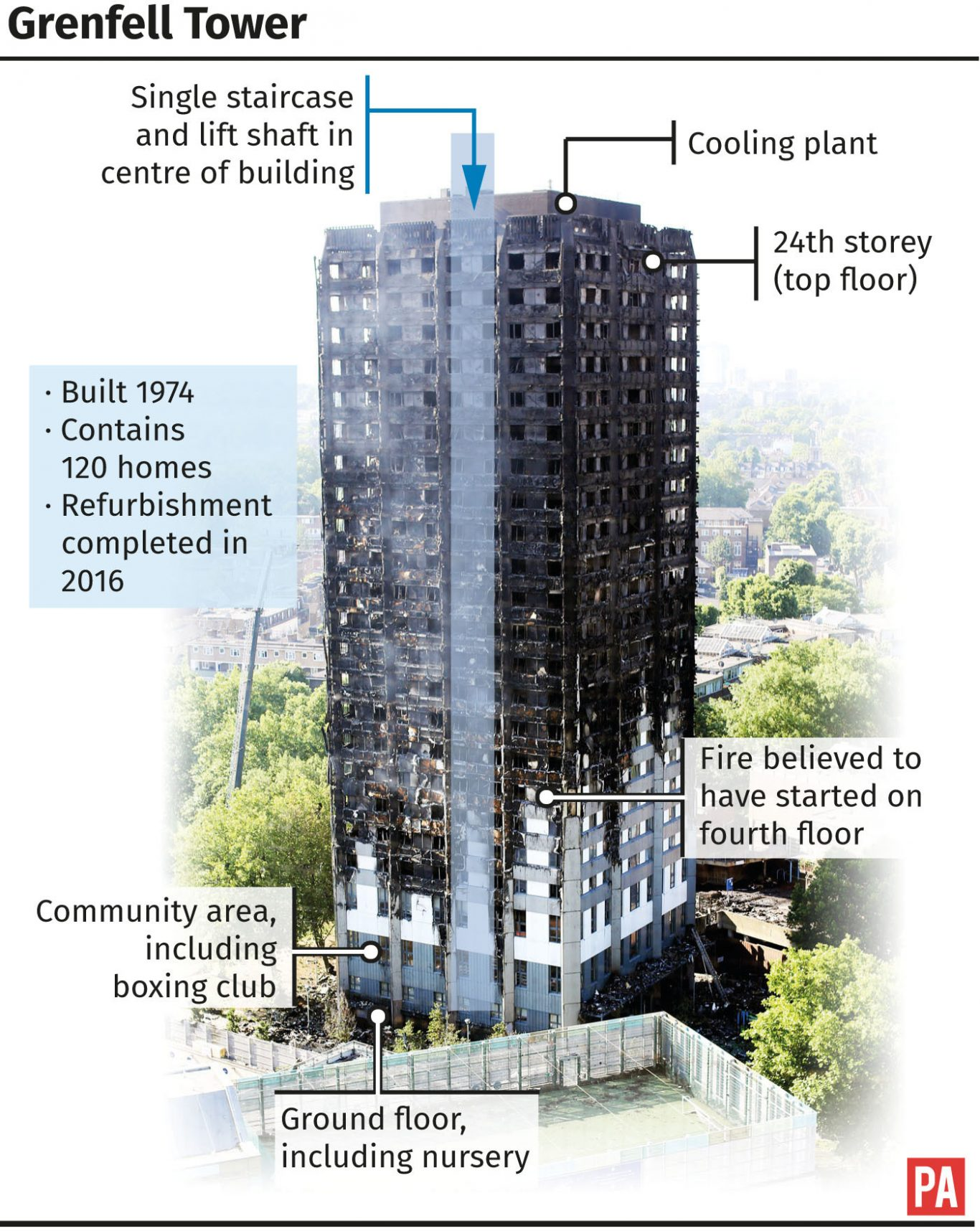 Grenfell Tower death toll at 17 as hunt for bodies delayed