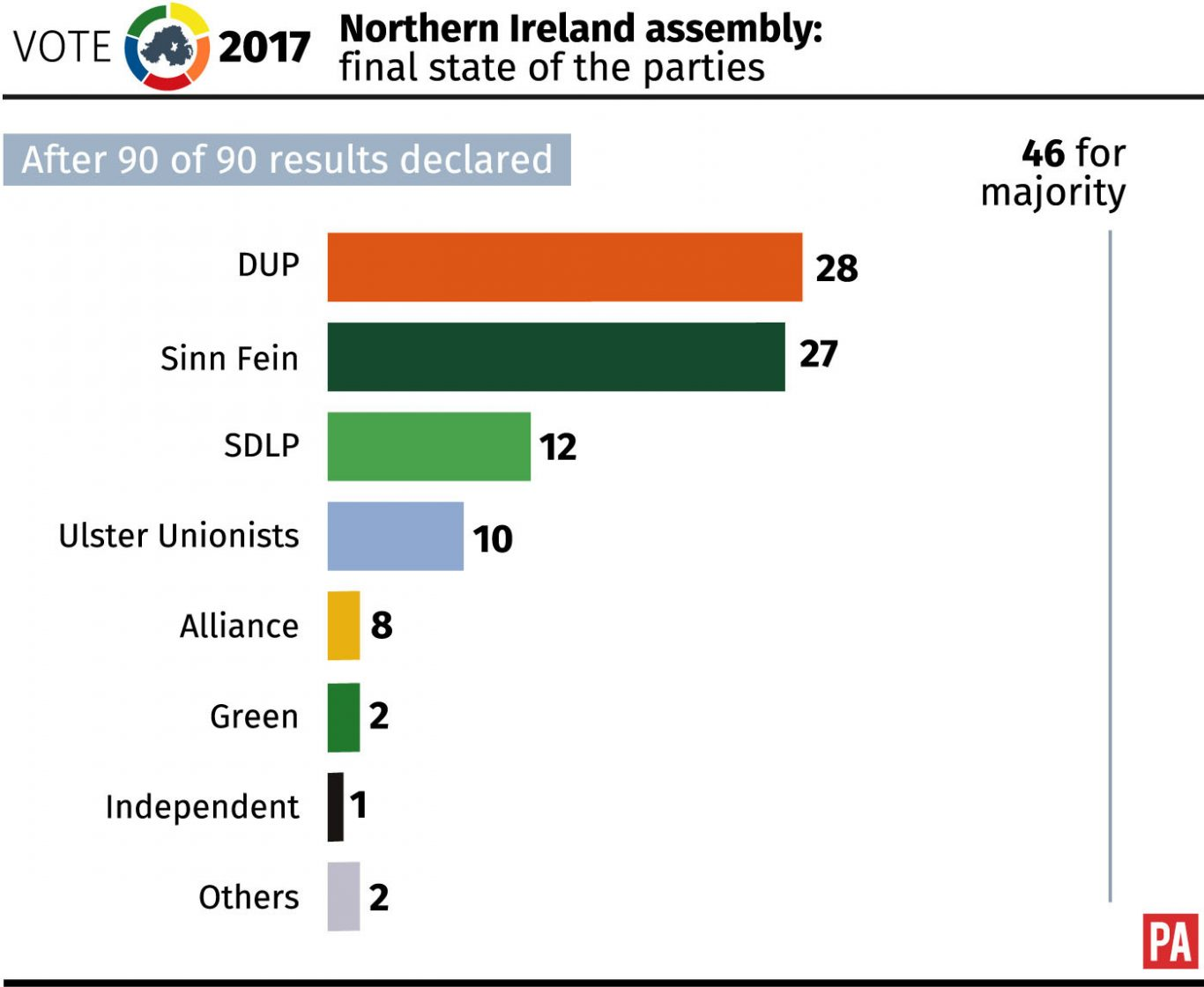 Northern Ireland assembly: final state of the parties.