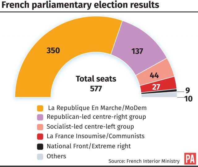 French parliamentary election result