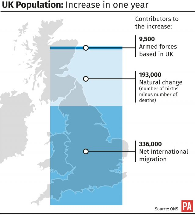 The UK population increase figures