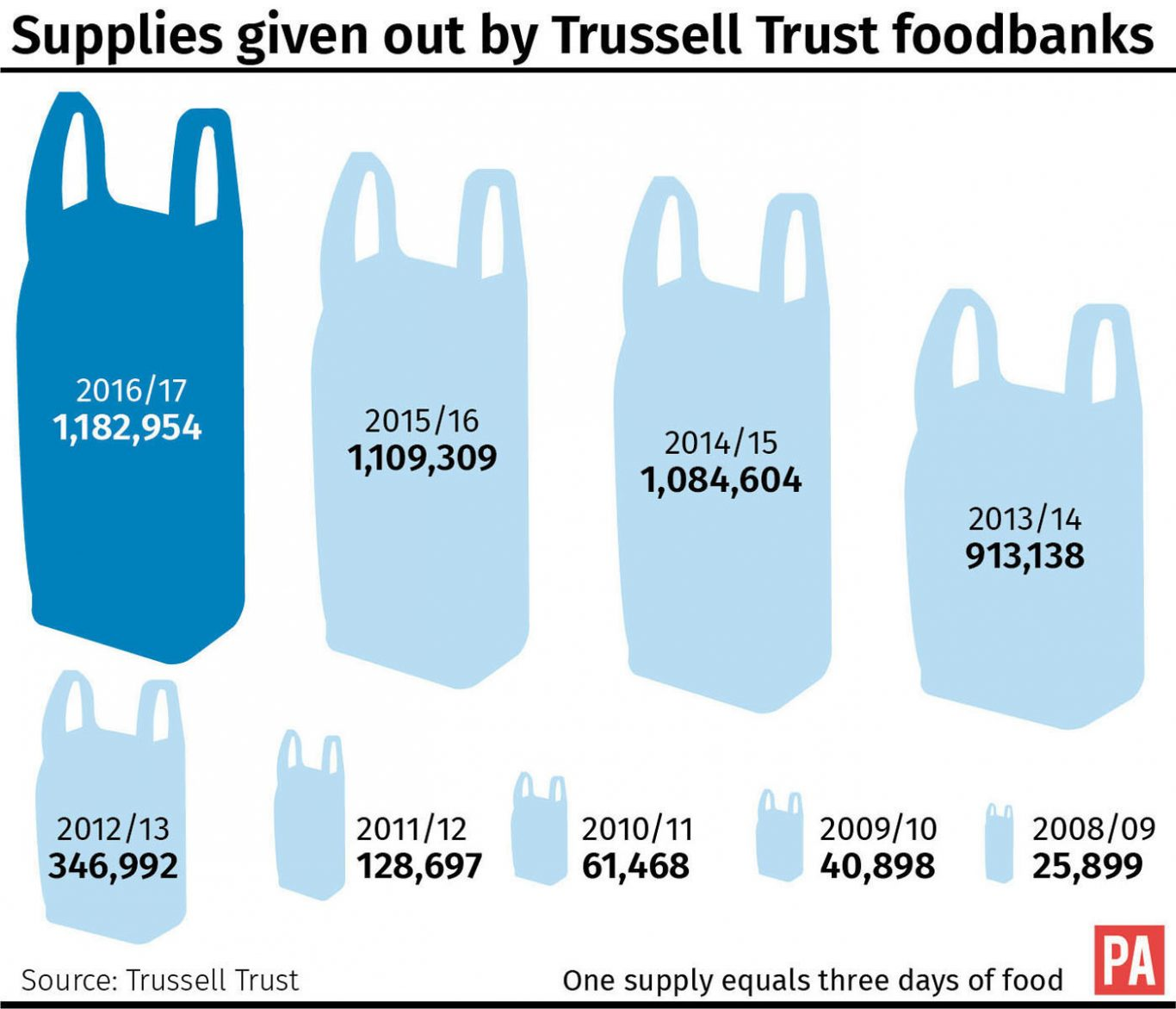 Supplies given out by Trussell Trust foodbanks.