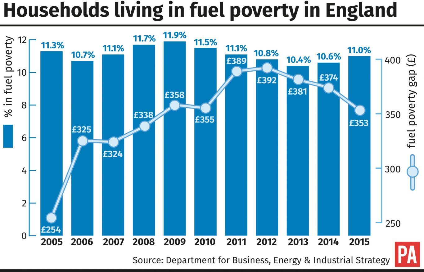 Households living in fuel poverty in England graphic