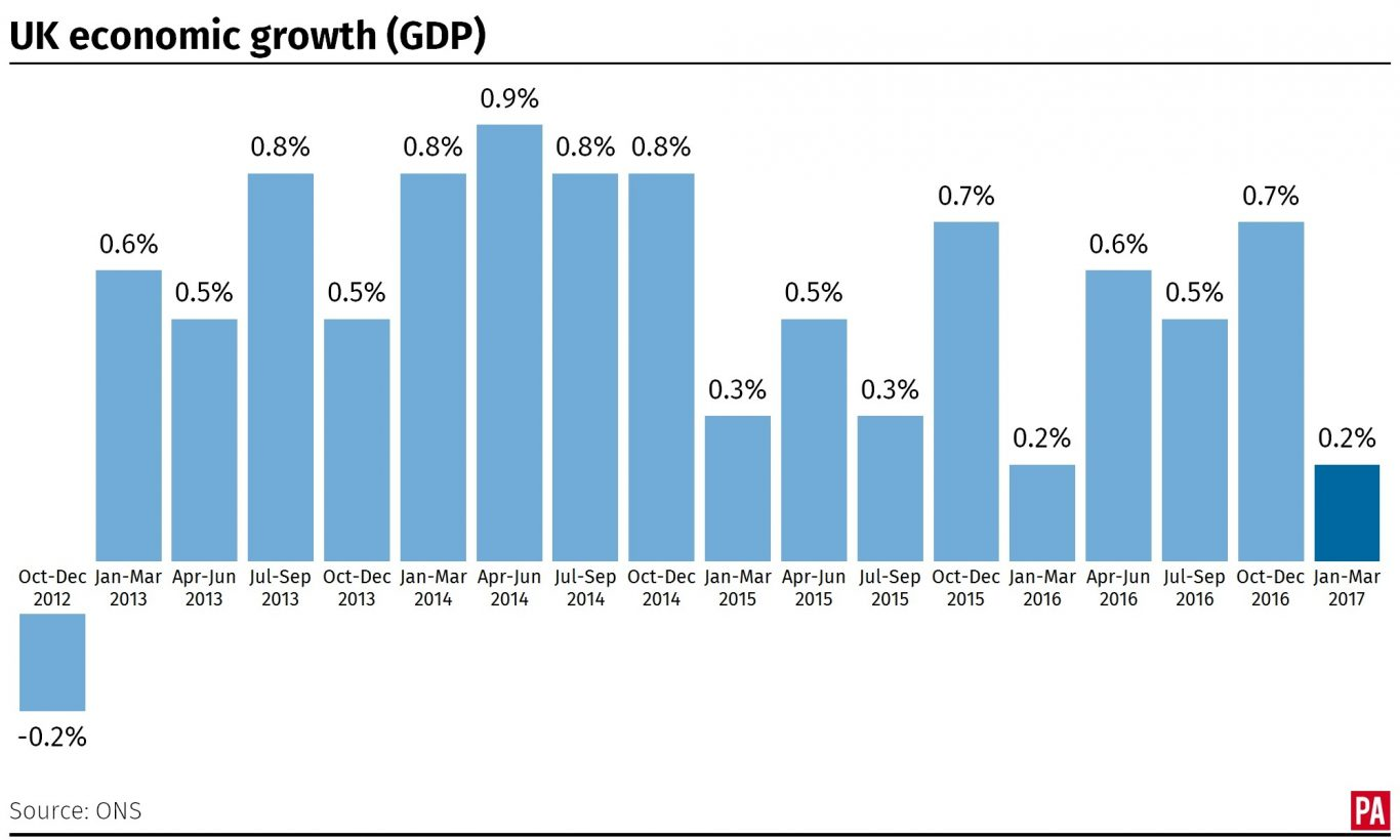 Economic growth in the UK since 2012