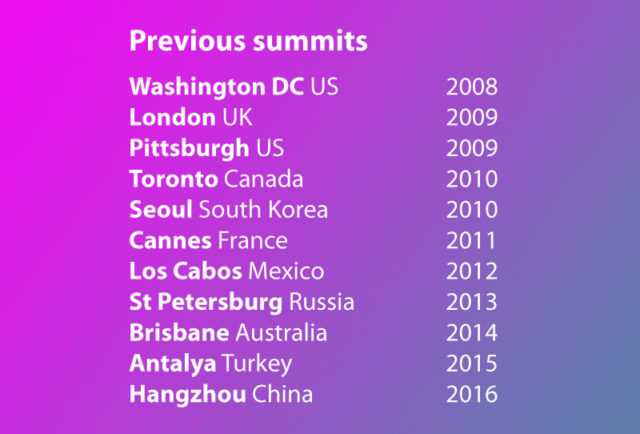 List of previous G20 Summit locations