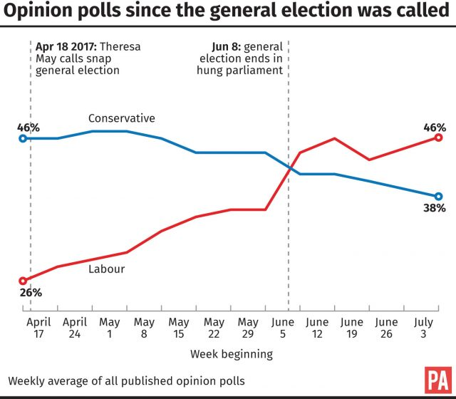 Opinion polls since the election was called
