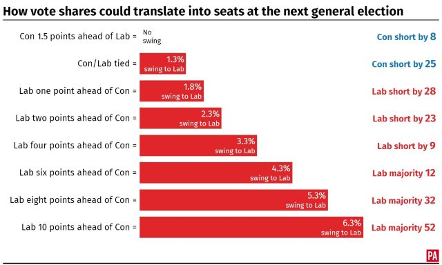 How vote shares could translate into seats at the next general election