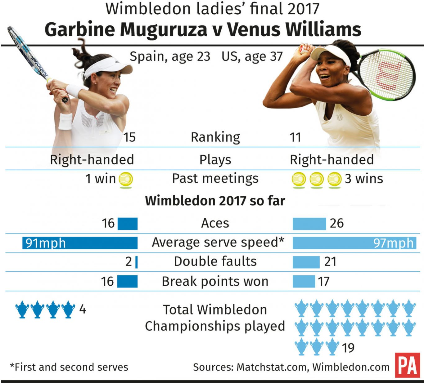Wimbledon 2017 women's final: Venus Williams vs. Garbiñe Muguruza