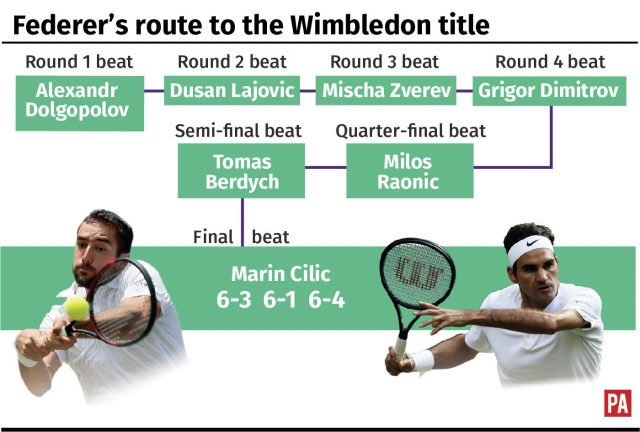 Graphic of Roger Federer's run to the title