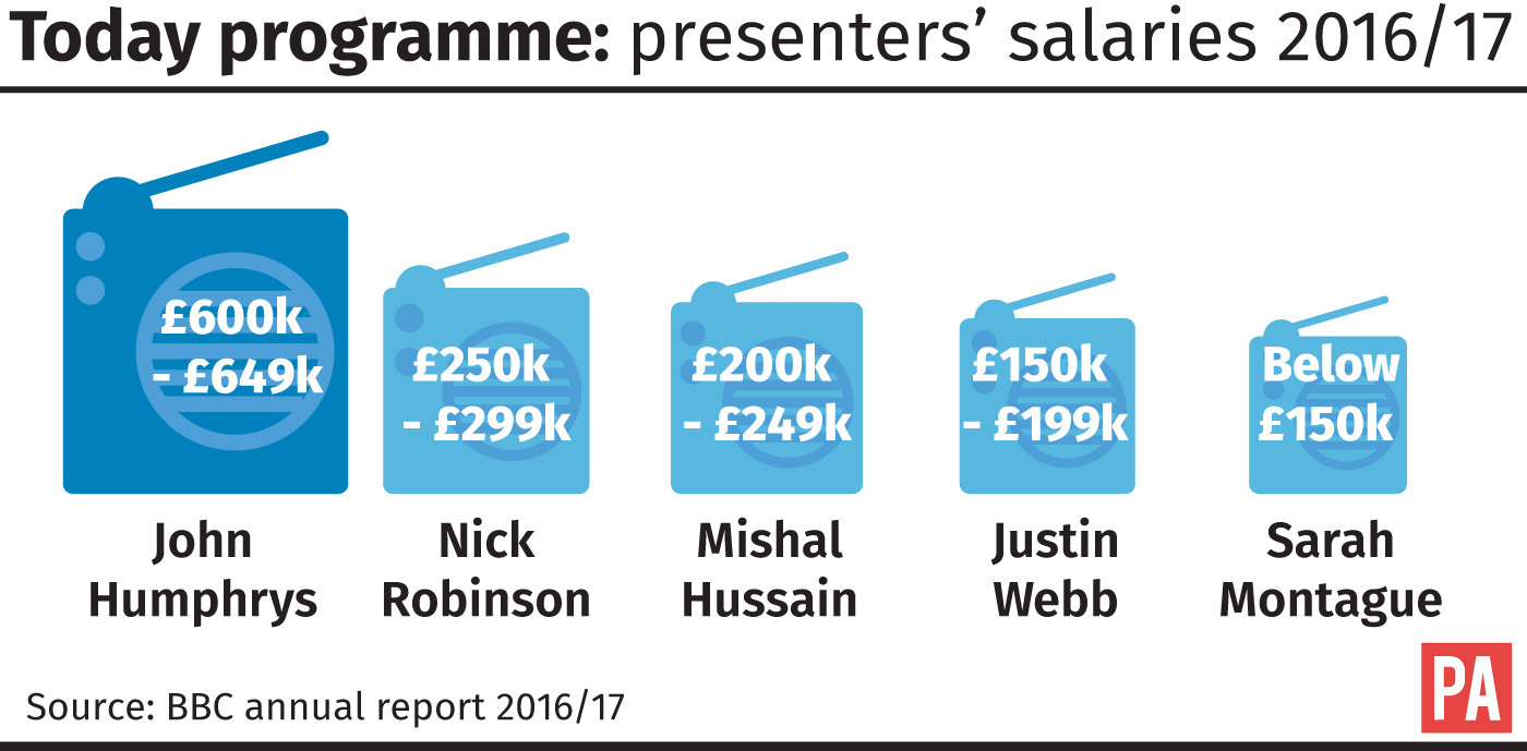 The BBC revealed salaries of it's Today programme presenters.