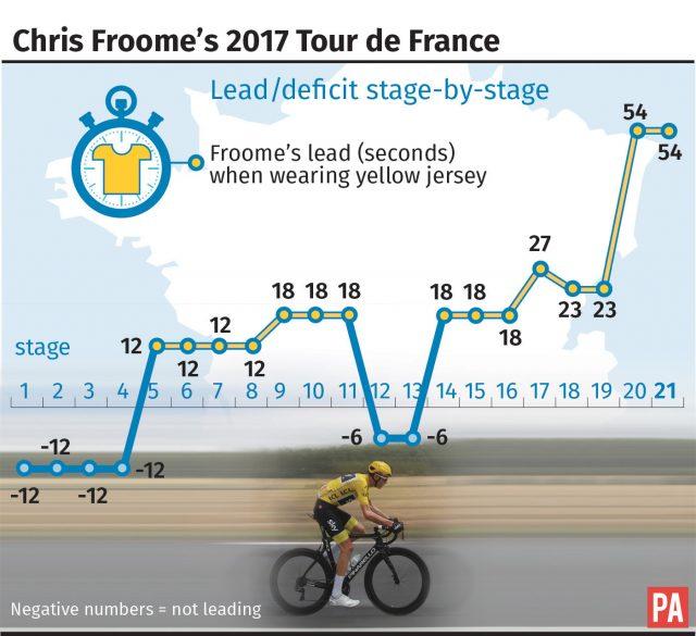 Chris Froome's 2017 Tour de France