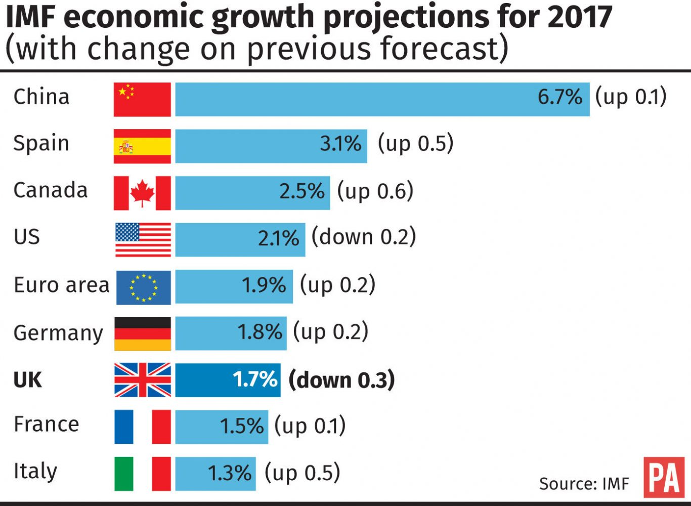 economic forecast Growth rates for the eu and the euro area beat expectations in 2017 to reach a 10-year high at 24% growth is set to remain strong in 2018 and ease only slightly in 2019, with growth of 23% and 20% respectively in both the eu and the euro area.