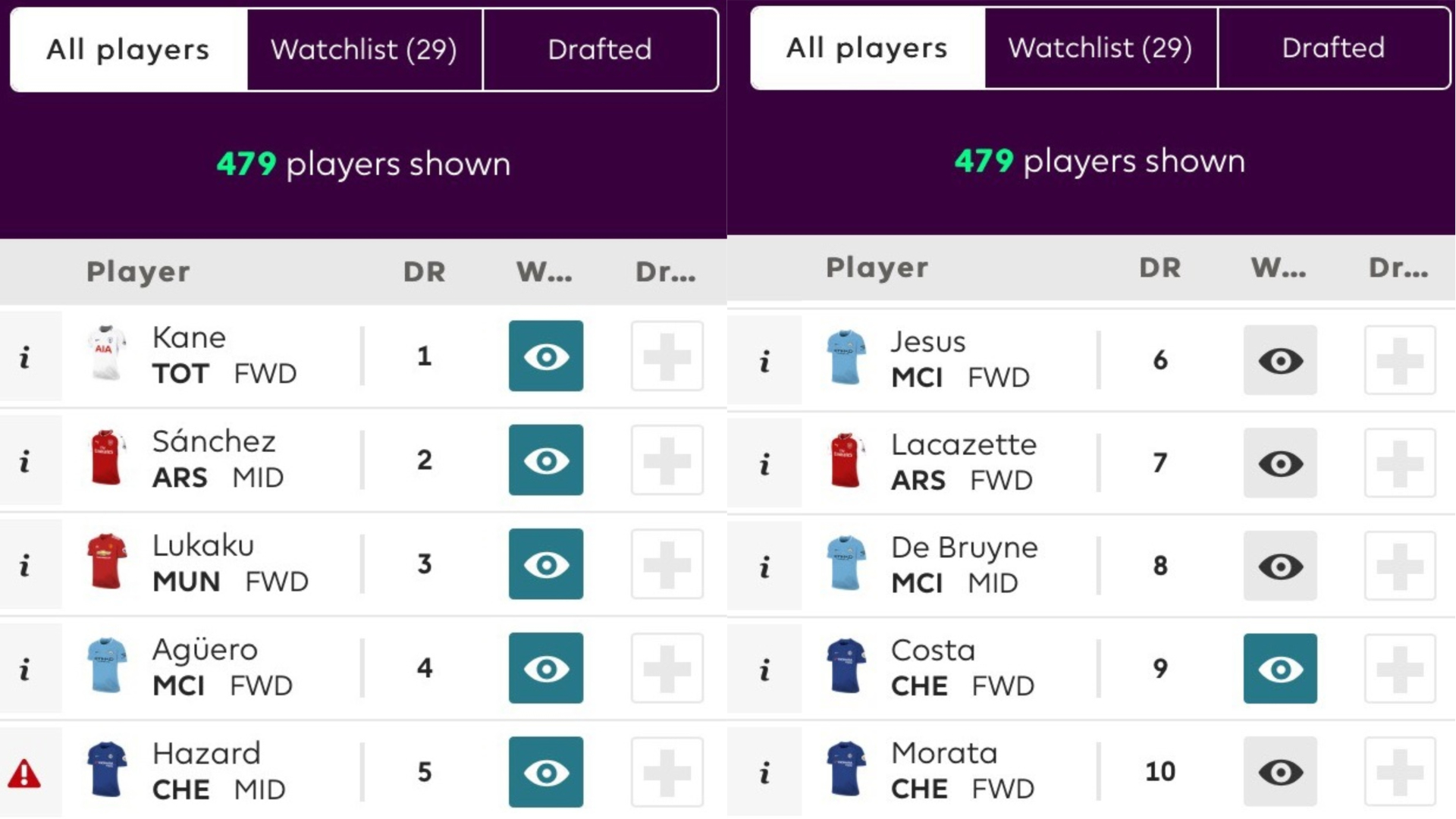 The top ranked Premier League footballers in the FPL draft game