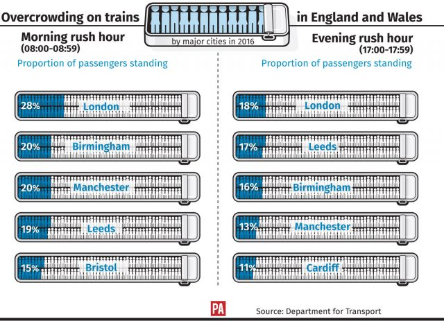 Standing room only: Britain's 10 most overcrowded trains