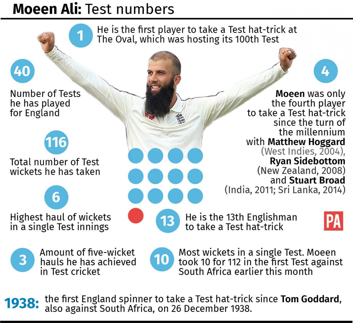 Moeen Ali: Test numbers