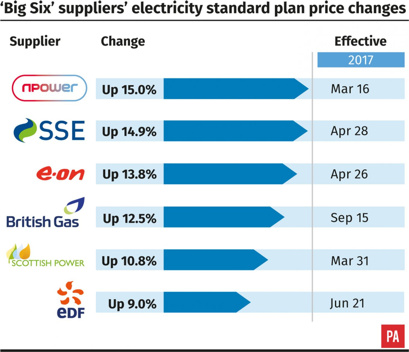 Big Six suppliers electricity standard plan price changes