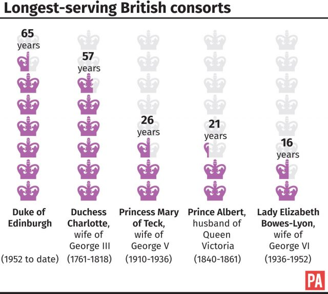 A graphic of the longest-serving British consorts