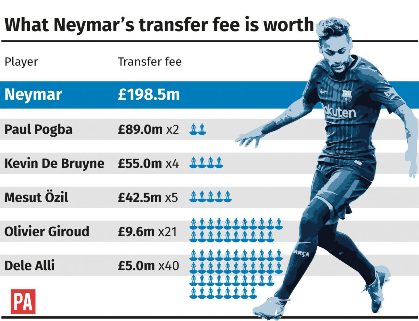 How does Neymar's transfer fee stack up in football terms ...