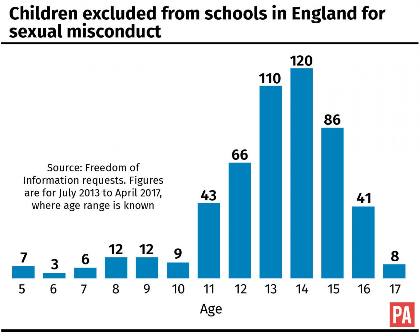Children excluded from schools in England for sexual misconduct.
