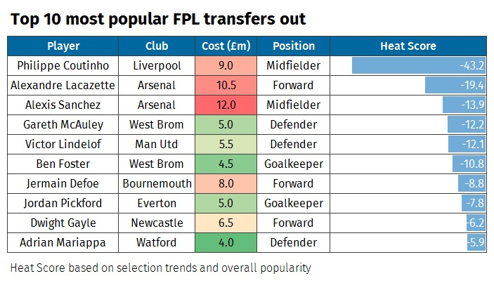 A graphic showing the most sold Fantasy Premier League footballers ahead of the 2017/18 season