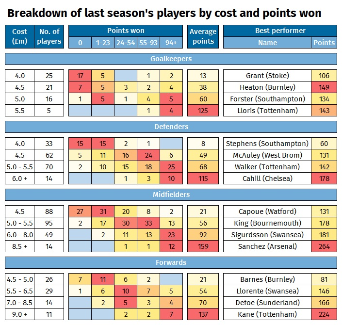 A graphic showing how many points Fantasy Premier League footballers earned last season
