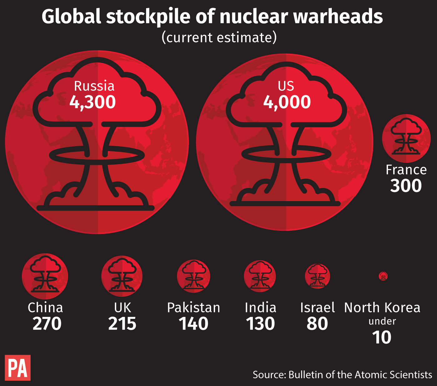 Global supplies of nuclear warheads. See story US NorthKorea. Editable files from PA Graphics