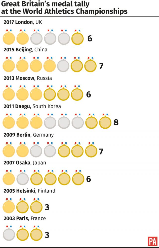 Great Britain's final medal tally at the World Athletics Championships