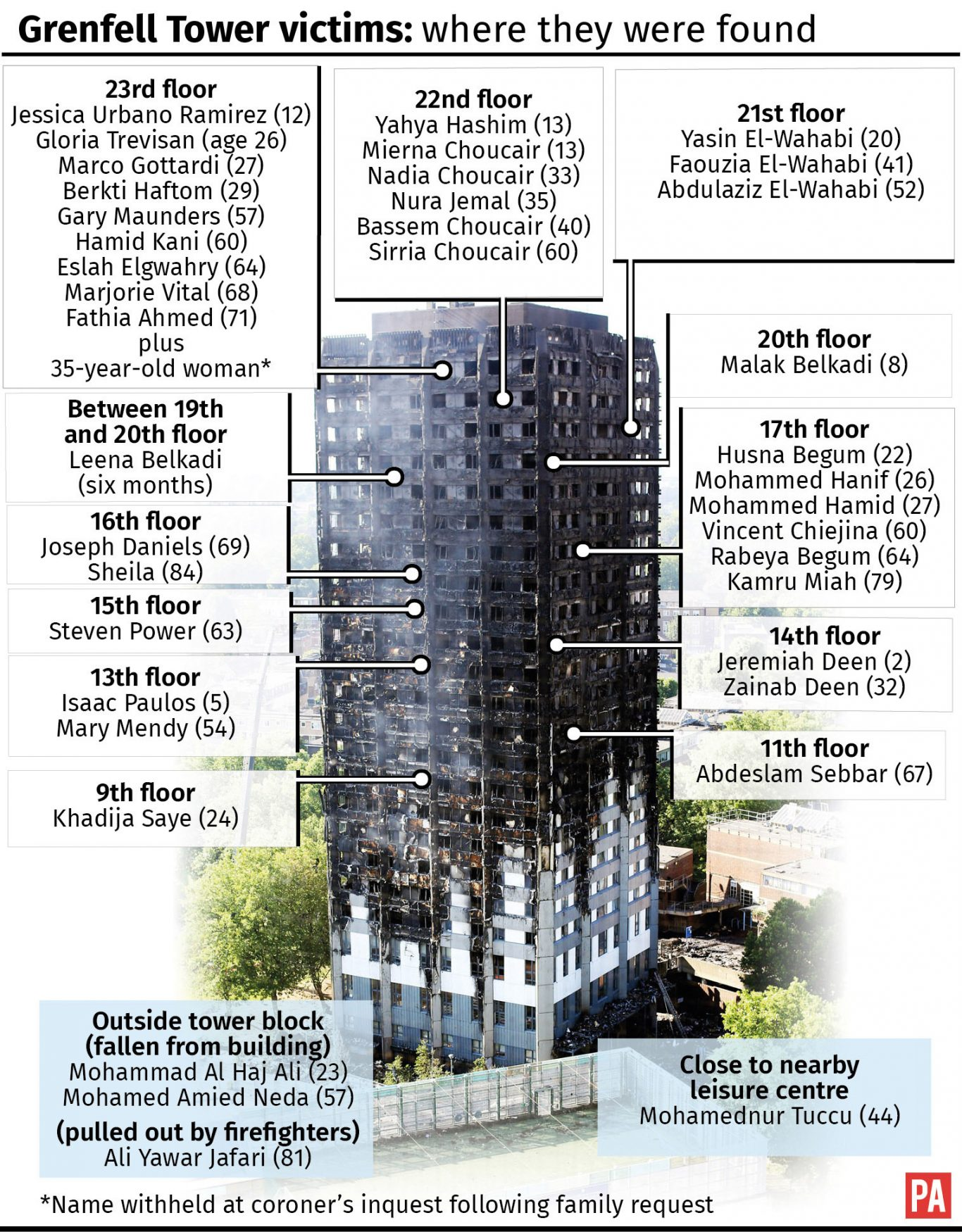 Grenfell Tower victims