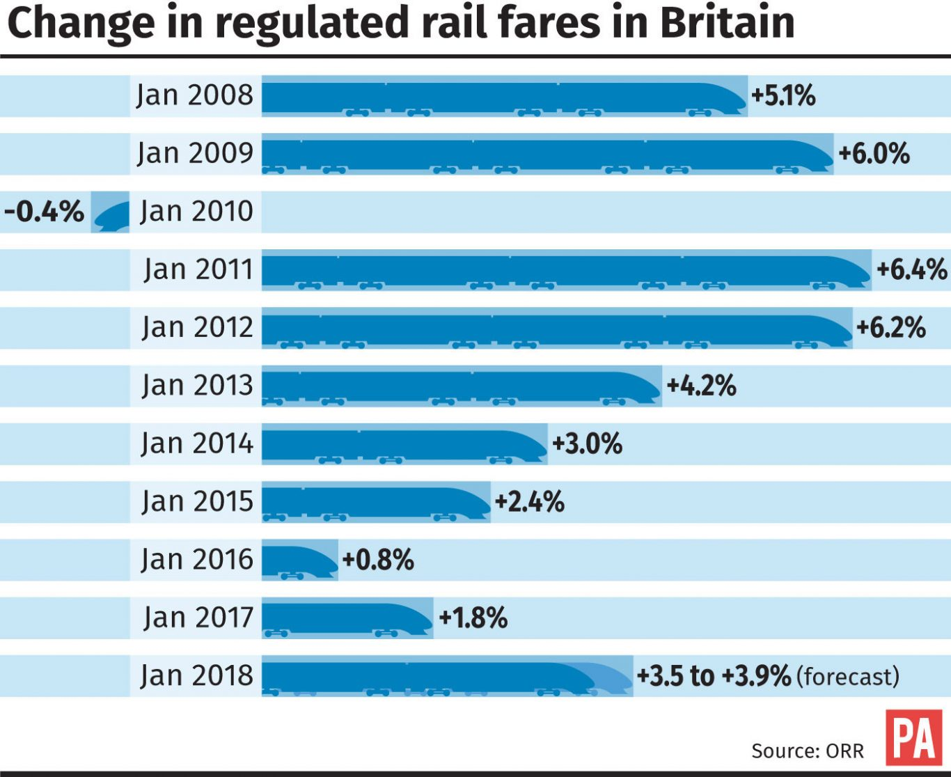 Rail fares to increase by 3.6pc