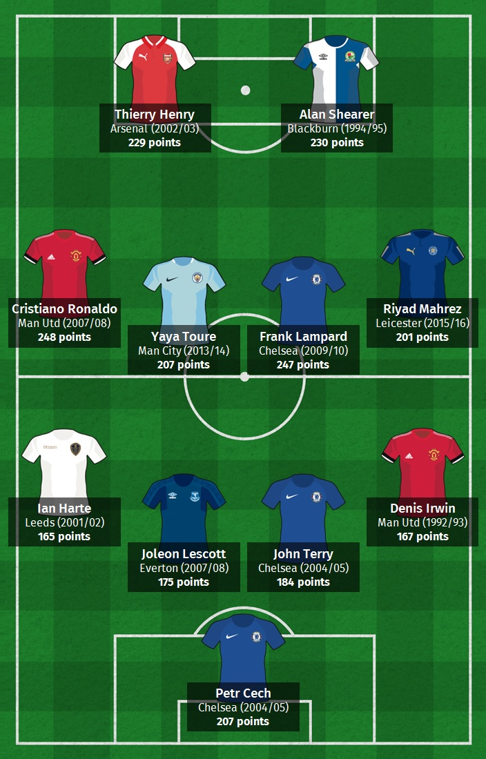 A Premier League XI of the best player seasons per position