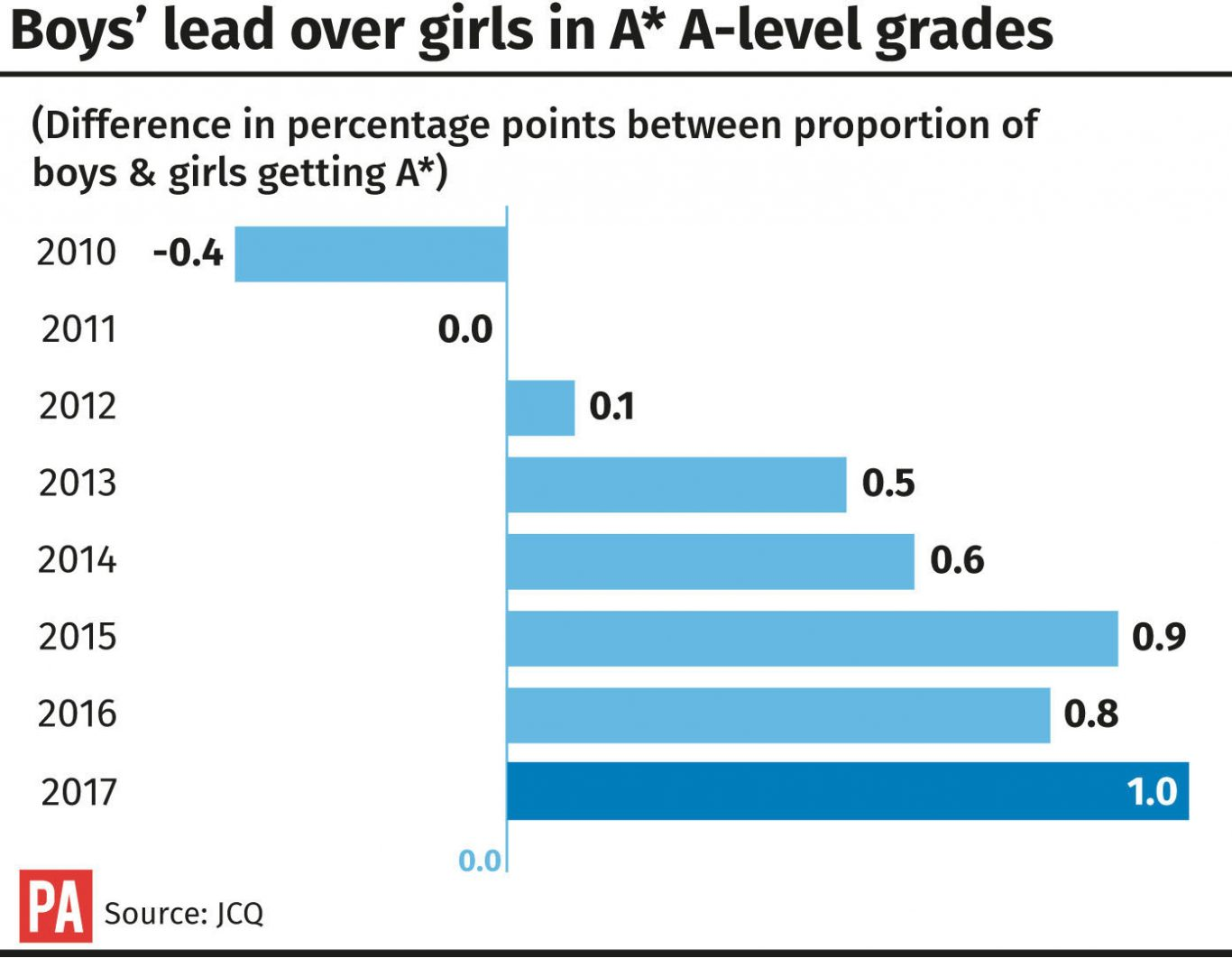 Boys' lead over girls in A* A-level grades