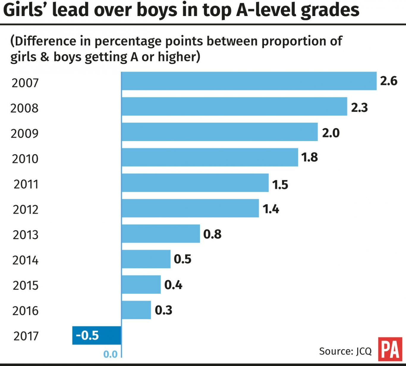 Girls' lead over boys in top A-level grades