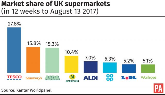 Market share of UK supermarkets (in 12 weeks to August 13 2017)