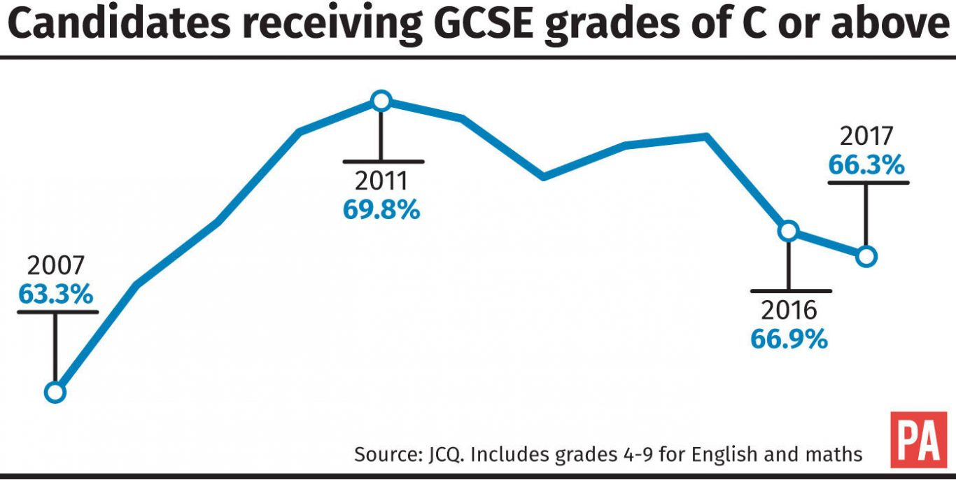Candidates receiving GCSE grades of C or above