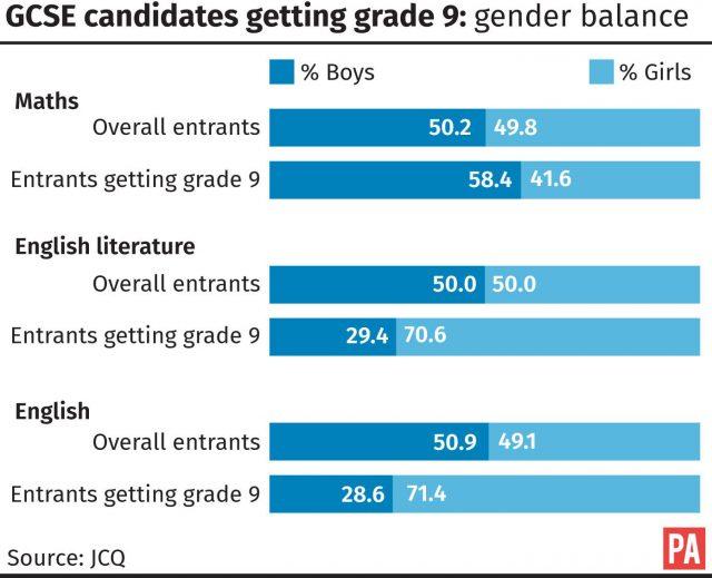 Girls take home 60% of new GCSE 9 grades | Express & Star
