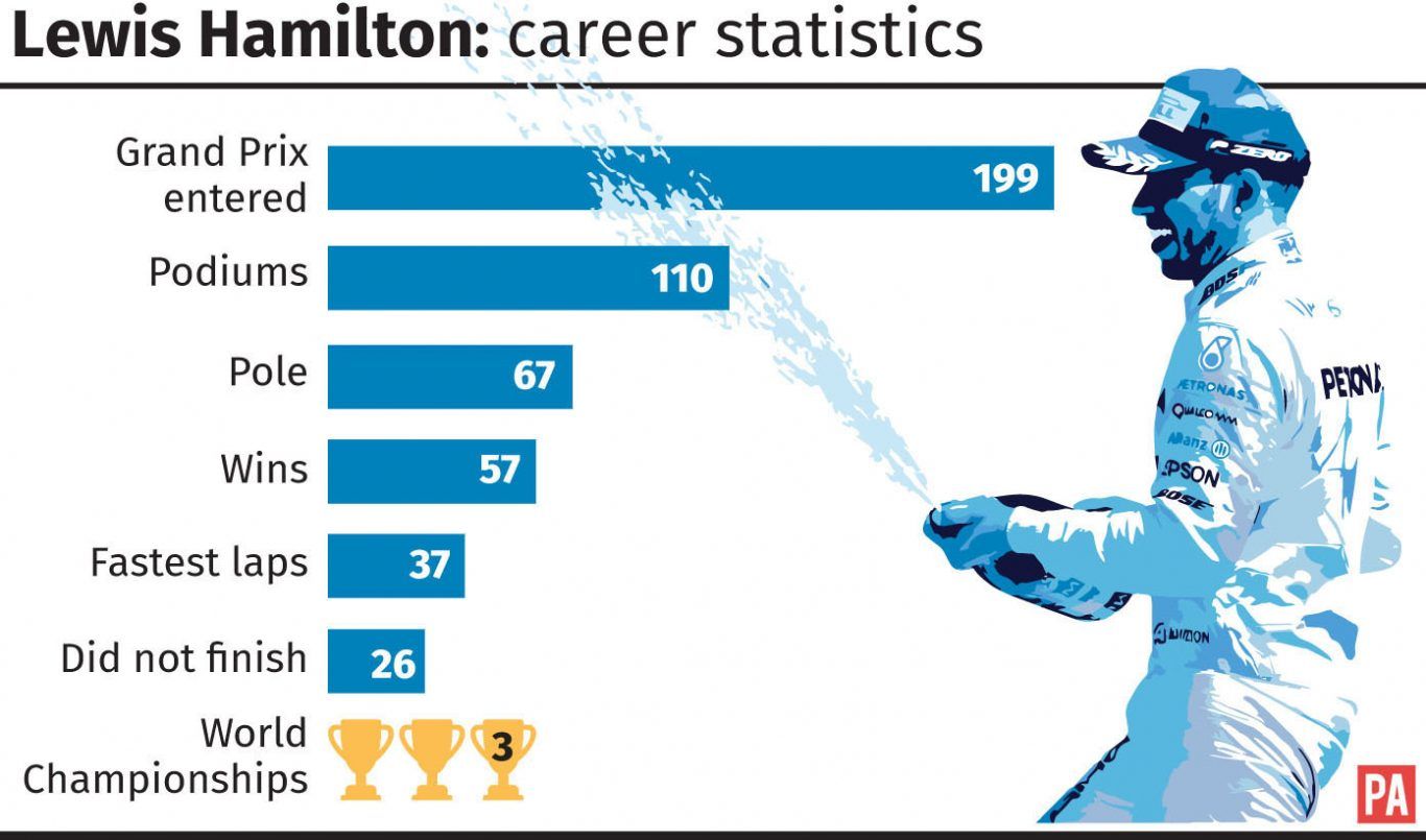Lewis Hamilton's career in numbers (PA Graphics)