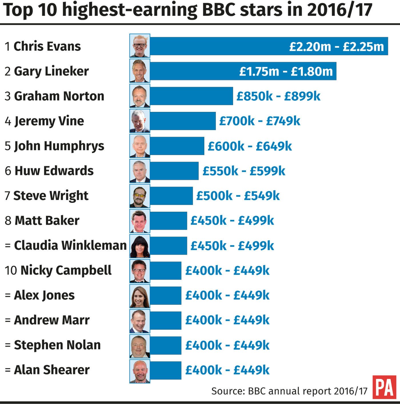 Top 10 highest-earning BBC stars in 2016/17.