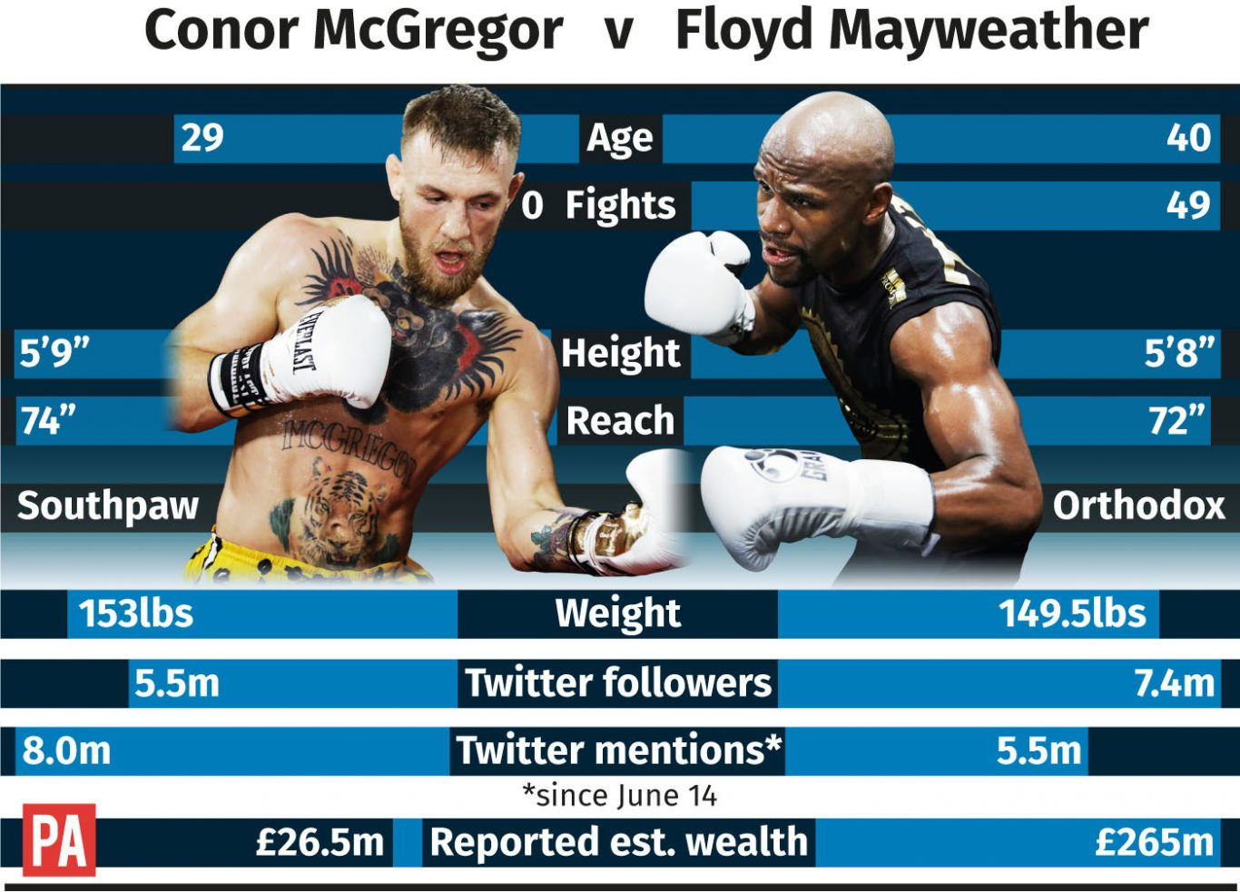 tale of the tape for Conor McGregor v Floyd Mayweather