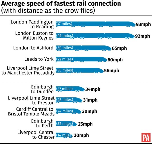 Average speed of fastest rail connection graphic