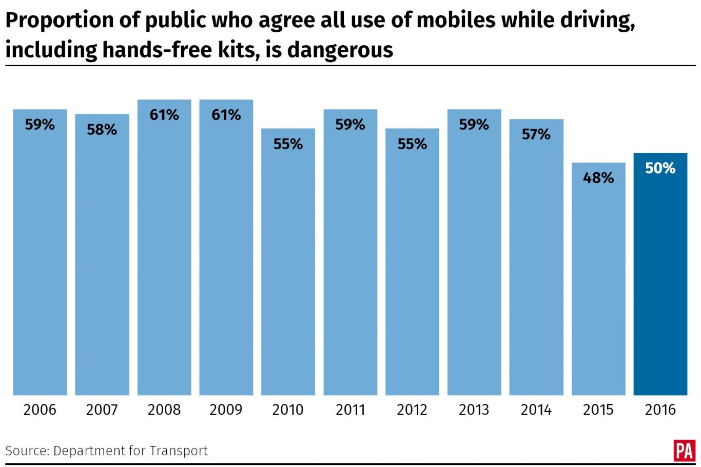 Proportion of public who agree all use of mobiles while driving, including hands-free kits, is dangerous