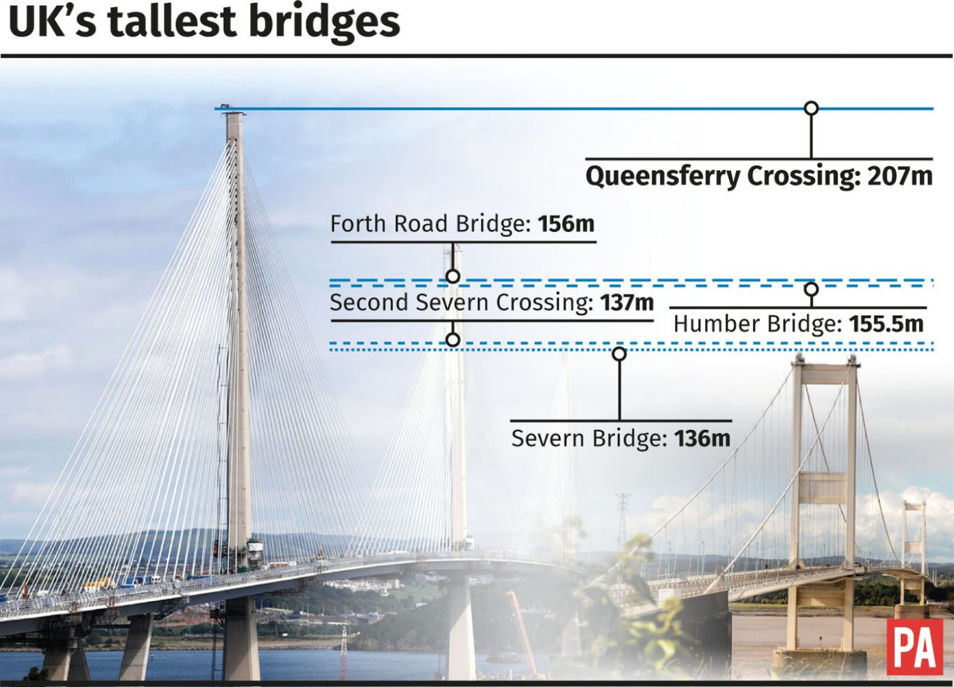 Contractors officially hand over £1.35bn bridge to Scottish Government