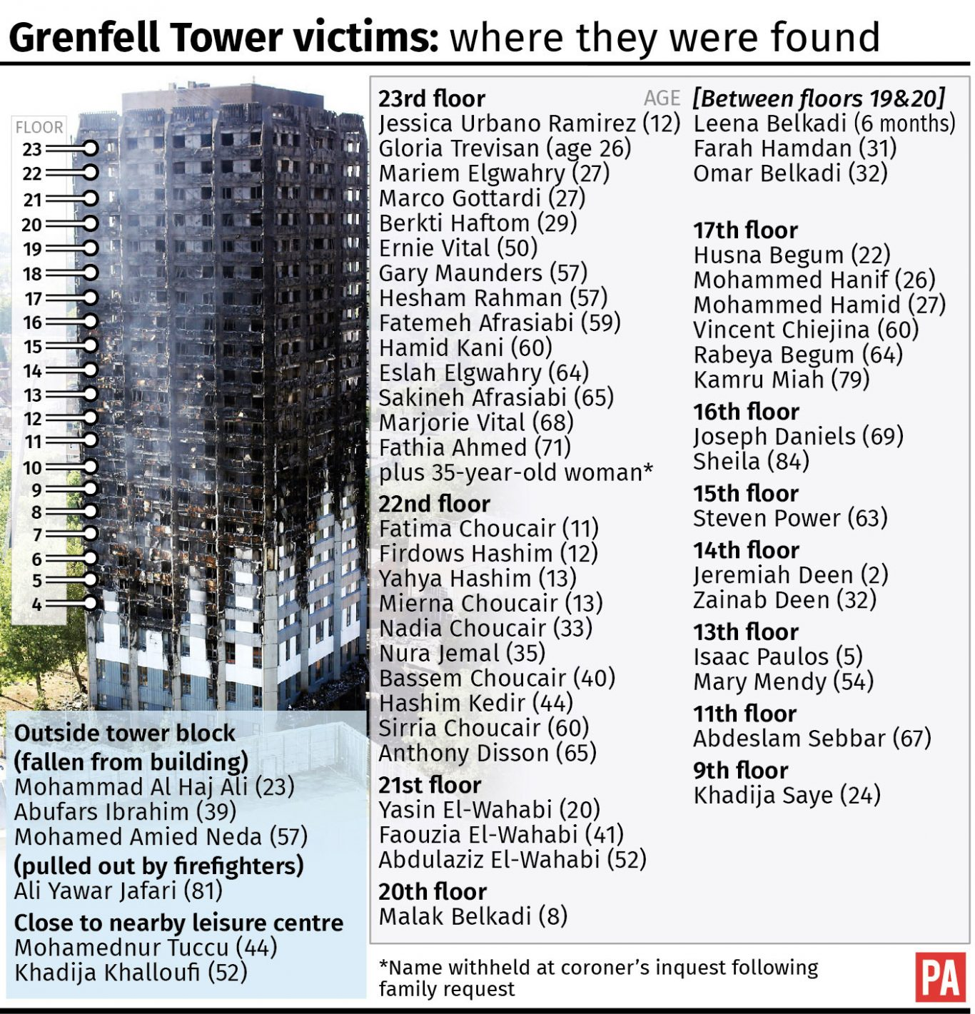Where the Grenfell Tower victims were found