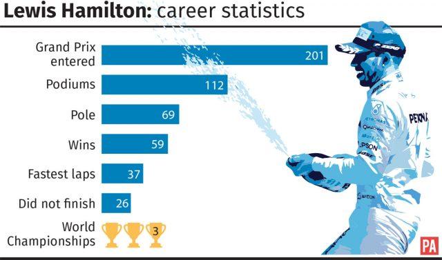 Lewis Hamilton career statistics graphic