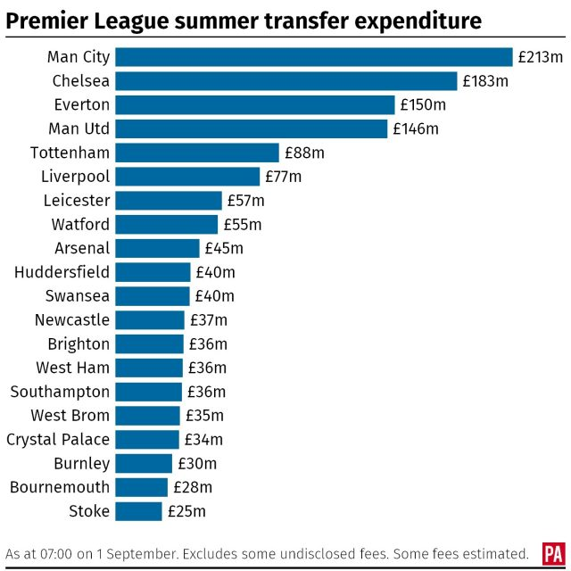 Gross transfer spending of Premier League clubs in summer window graphic